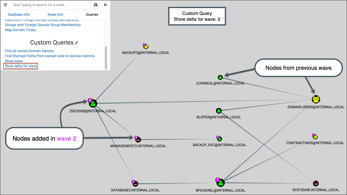 Extending BloodHound: Track and Visualize Your Compromise